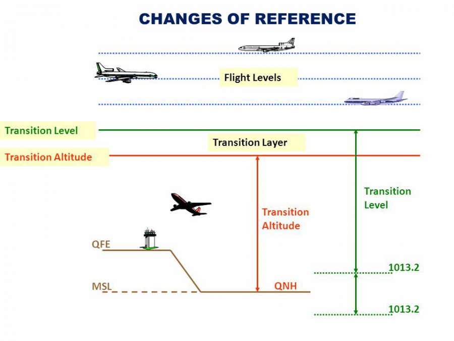 CHANGES+OF+REFERENCE+Flight+Levels+Transition+Level+Transition+Layer.jpg